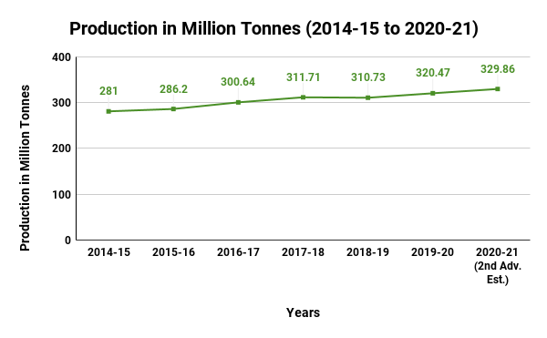 Horticulture Production in India in Million Tonnes (2014-15 to 2020-21)